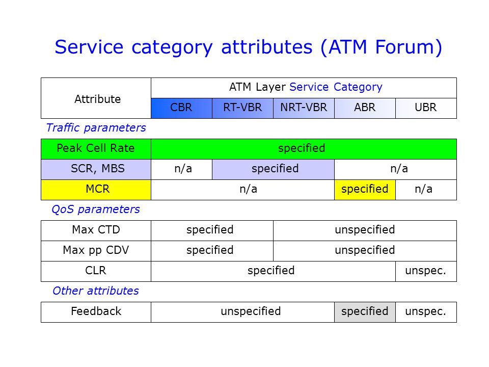 Service category attributes (ATM Forum) Traffic parameters QoS parameters Other attributes ATM Layer Service Category CBRRT-VBRNRT-VBRUBRABR Peak Cell Rate SCR, MBS specified Max CTD Max pp CDV Feedback specified unspecified netw.sp.