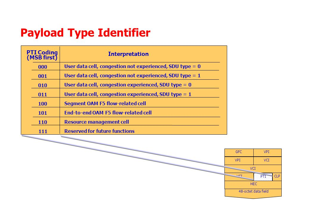 Payload Type Identifier PTI Coding (MSB first) Interpretation User data cell, congestion not experienced, SDU type = 0 User data cell, congestion not experienced, SDU type = 1 User data cell, congestion experienced, SDU type = 0 User data cell, congestion experienced, SDU type = 1 Segment OAM F5 flow-related cell End-to-end OAM F5 flow-related cell Resource management cell Reserved for future functions 000 001 010 011 100 101 110 111 48-octet data field VPI VCI CLP HEC GFC PTI
