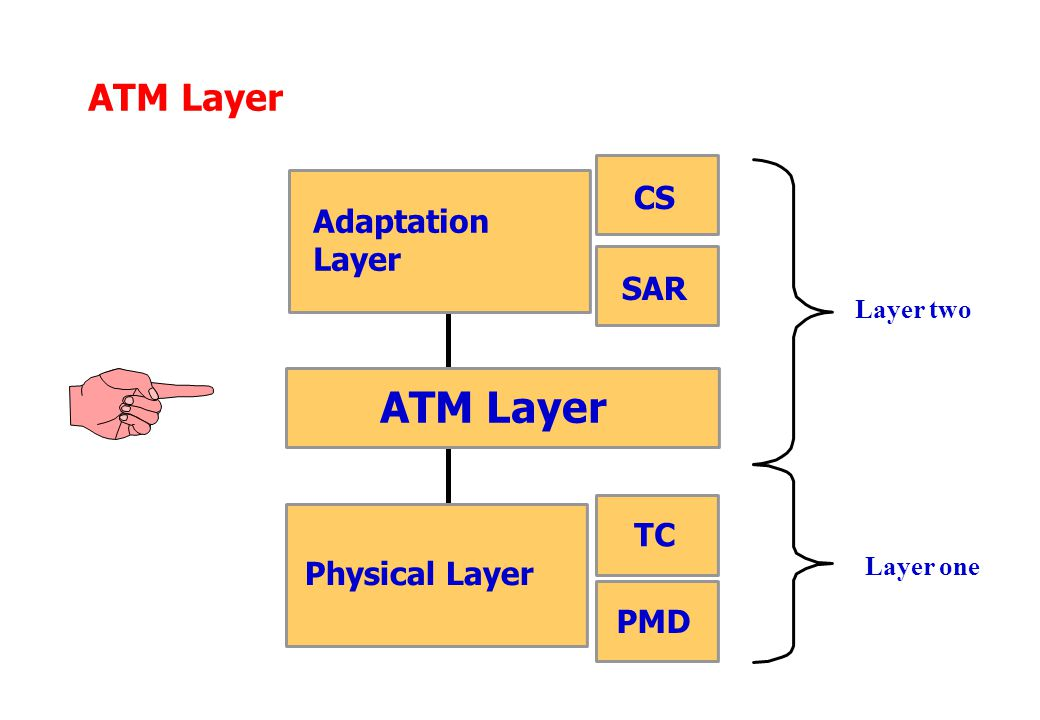 ATM Layer Physical Layer Adaptation Layer PMD TC SAR CS Layer two Layer one