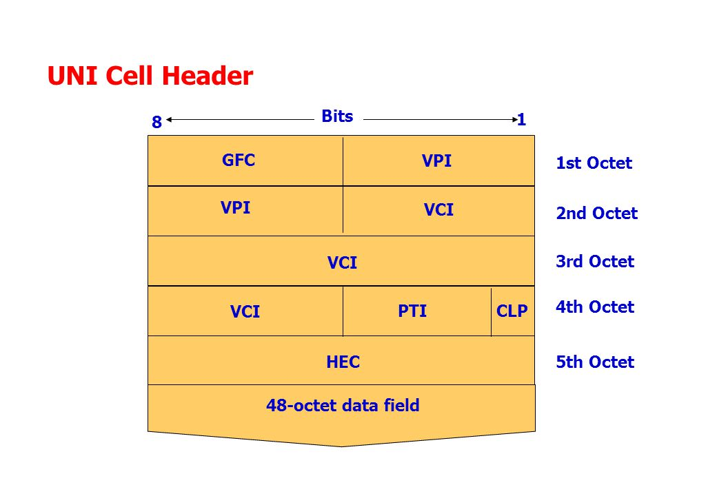 UNI Cell Header 48-octet data field GFC VPI VCI PTI HEC 8 1 1st Octet 2nd Octet 3rd Octet 4th Octet 5th Octet Bits CLP