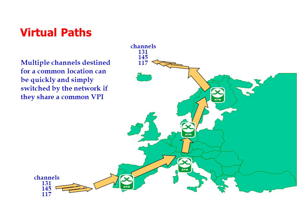 Virtual Paths Multiple channels destined for a common location can be quickly and simply switched by the network if they share a common VPI channels 131 145 117 channels 131 145 117