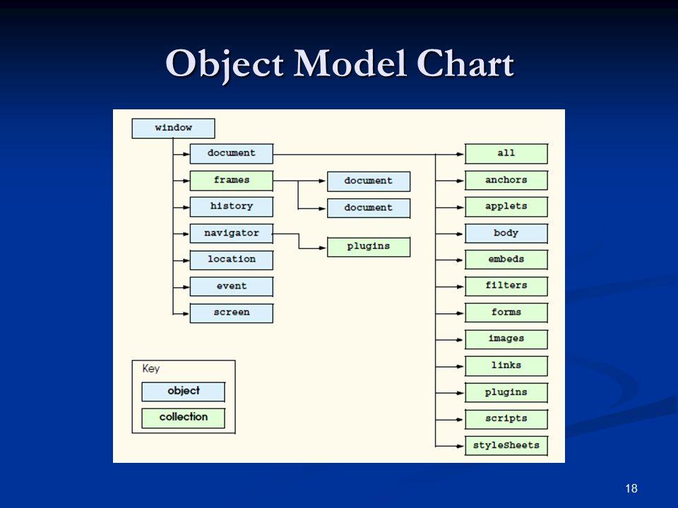 Object Model Chart 18