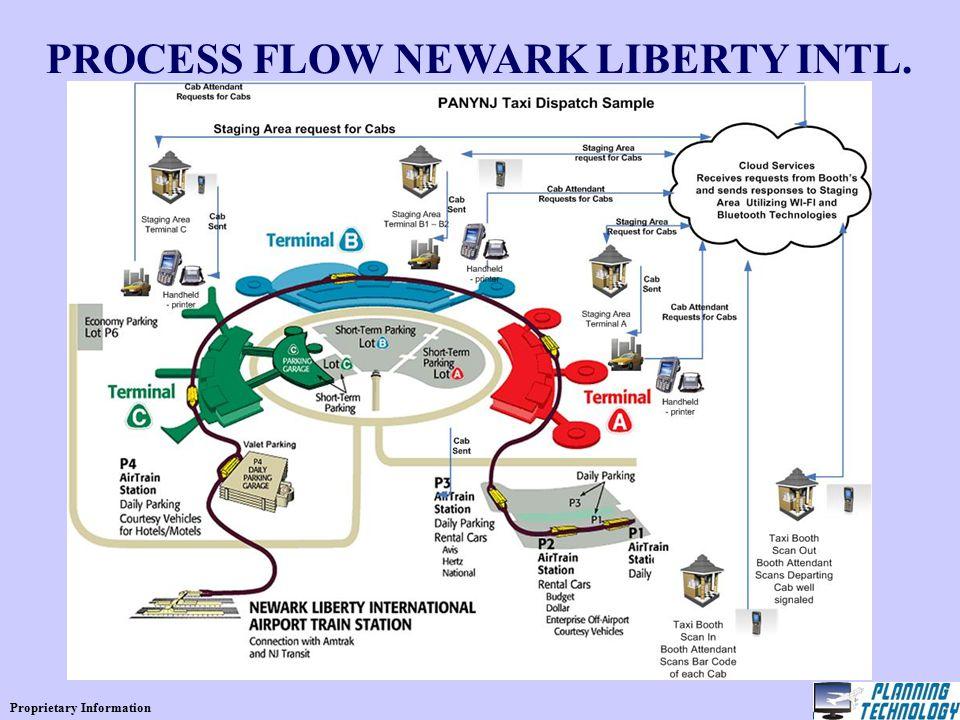 Proprietary Information PROCESS FLOW NEWARK LIBERTY INTL.