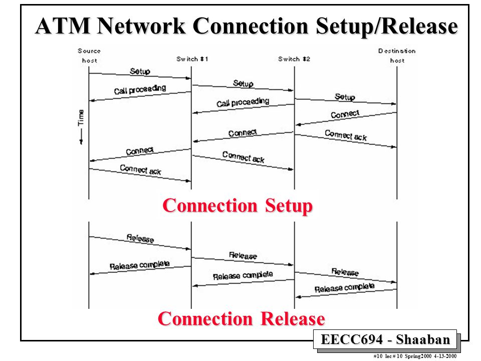EECC694 - Shaaban #10 lec # 10 Spring2000 4-13-2000 ATM Network Connection Setup/Release Connection Setup Connection Release
