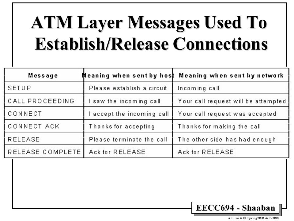 EECC694 - Shaaban #11 lec # 10 Spring2000 4-13-2000 ATM Layer Messages Used To Establish/Release Connections