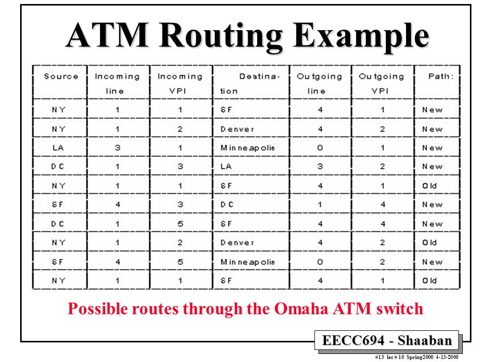 EECC694 - Shaaban #13 lec # 10 Spring2000 4-13-2000 ATM Routing Example Possible routes through the Omaha ATM switch