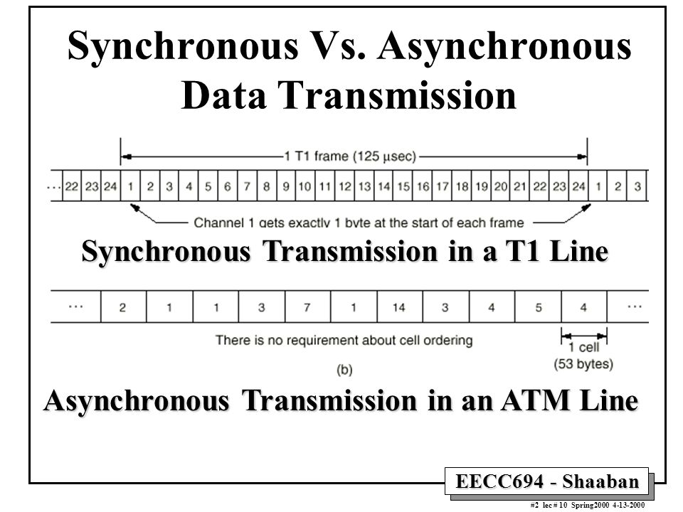 EECC694 - Shaaban #2 lec # 10 Spring2000 4-13-2000 Synchronous Vs. Asynchronous Data Transmission Synchronous Transmission in a T1 Line Asynchronous T