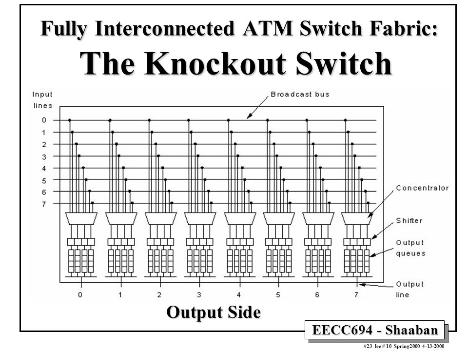 EECC694 - Shaaban #23 lec # 10 Spring2000 4-13-2000 Fully Interconnected ATM Switch Fabric: The Knockout Switch Fully Interconnected ATM Switch Fabric
