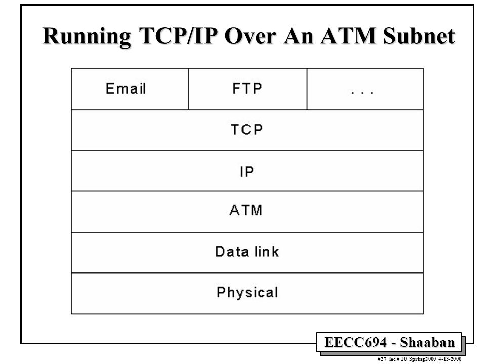 EECC694 - Shaaban #27 lec # 10 Spring2000 4-13-2000 Running TCP/IP Over An ATM Subnet