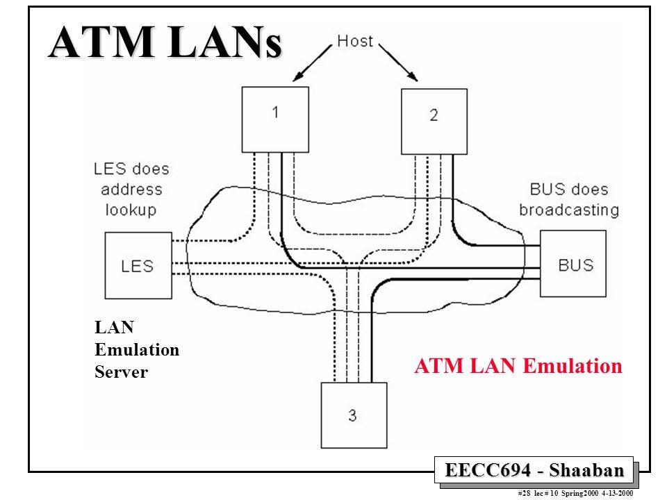 EECC694 - Shaaban #28 lec # 10 Spring2000 4-13-2000 ATM LANs ATM LAN Emulation LAN Emulation Server