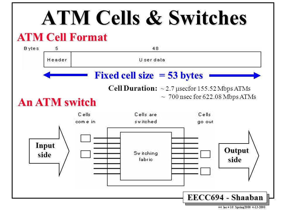EECC694 - Shaaban #4 lec # 10 Spring2000 4-13-2000 ATM Cells & Switches ATM Cell Format An ATM switch Input side side Output Fixed cell size = 53 bytes Cell Duration: ~ 2.7  secfor 155.52 Mbps ATMs ~ 700 nsec for 622.08 Mbps ATMs