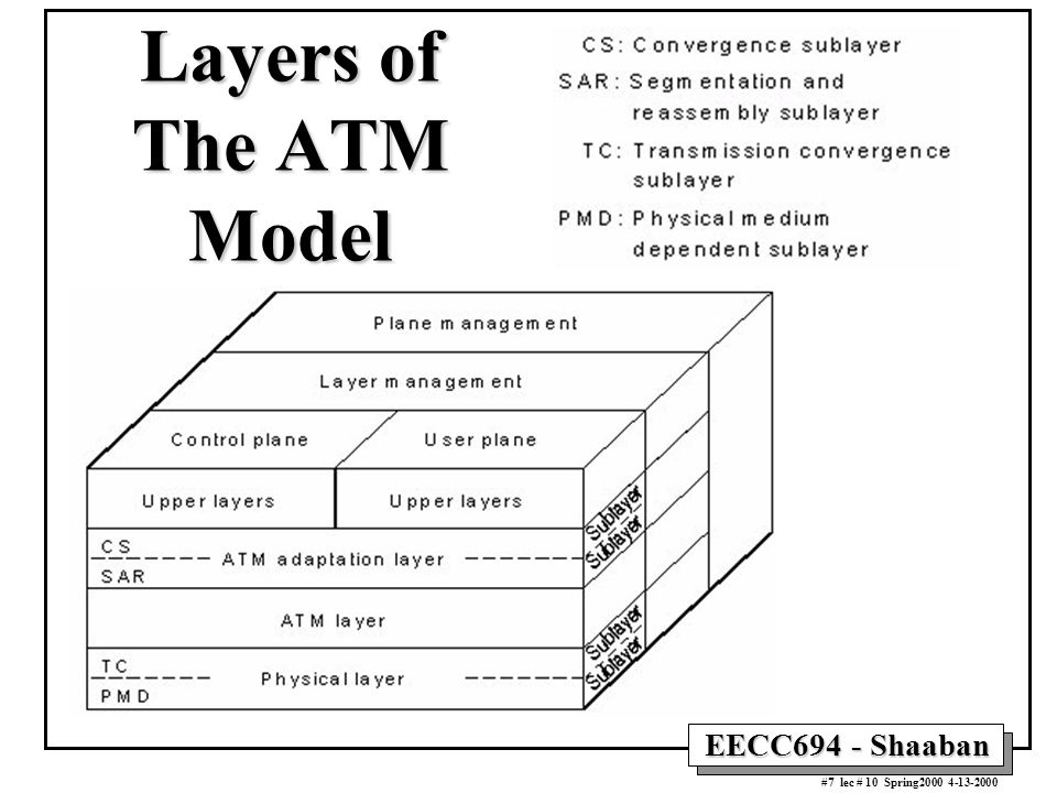 EECC694 - Shaaban #7 lec # 10 Spring2000 4-13-2000 Layers of The ATM Model