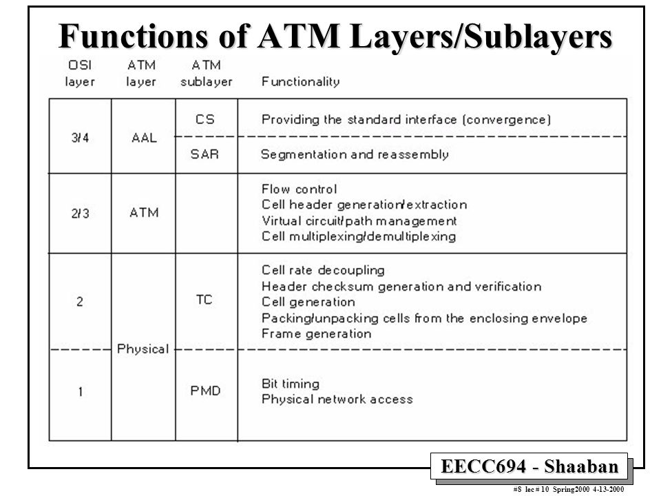 EECC694 - Shaaban #8 lec # 10 Spring2000 4-13-2000 Functions of ATM Layers/Sublayers