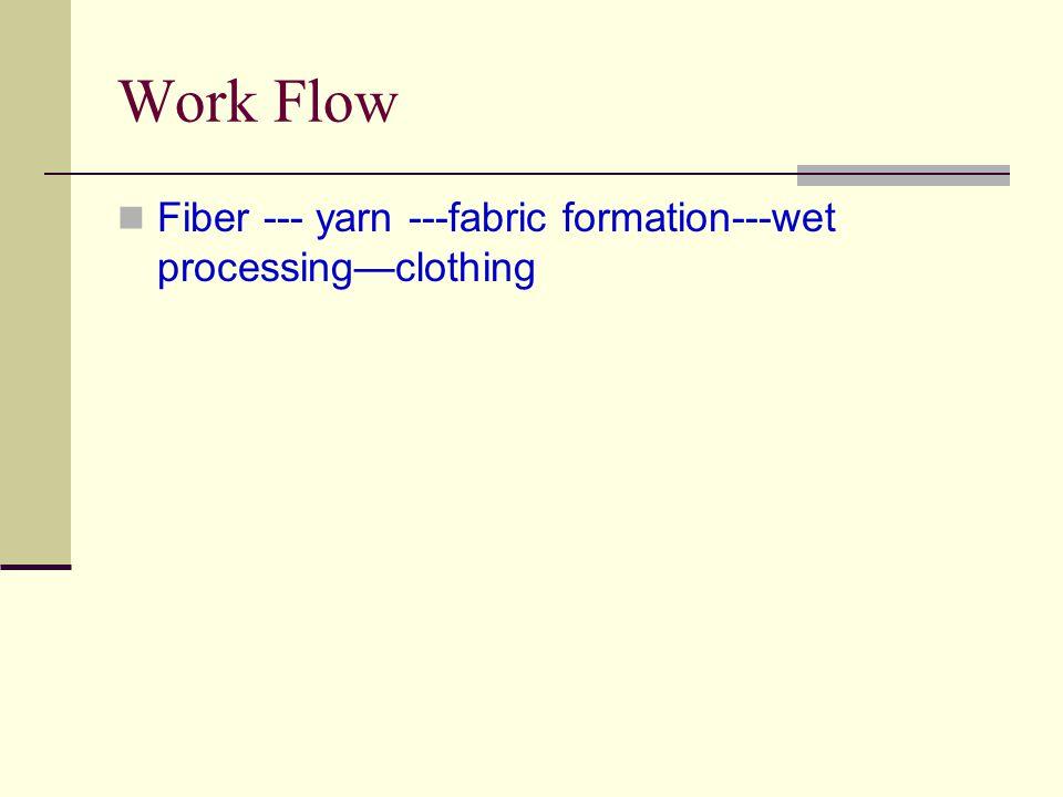 Work Flow Fiber --- yarn ---fabric formation---wet processing—clothing