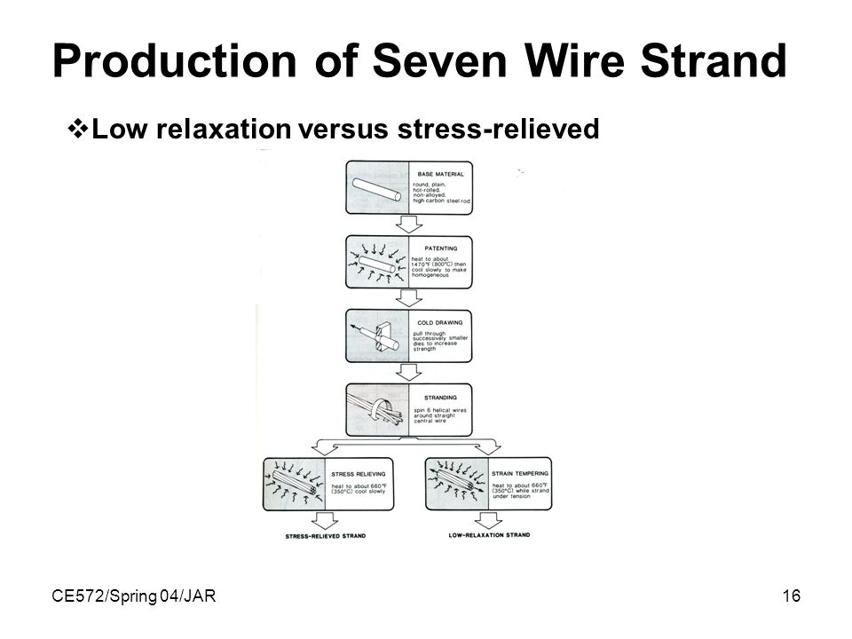CE572/Spring 04/JAR16 Production of Seven Wire Strand  Low relaxation versus stress-relieved