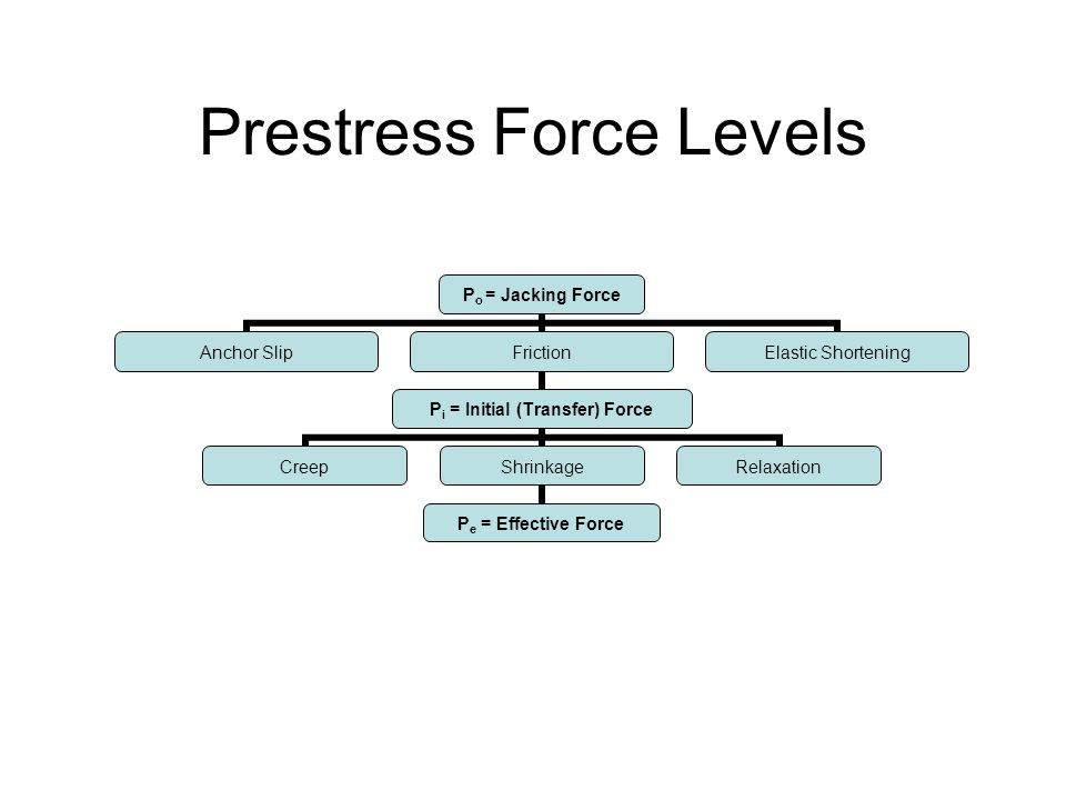 Prestress Force Levels Po = Jacking Force Anchor SlipFriction Pi = Initial (Transfer) Force CreepShrinkage Pe = Effective Force Relaxation Elastic Sho