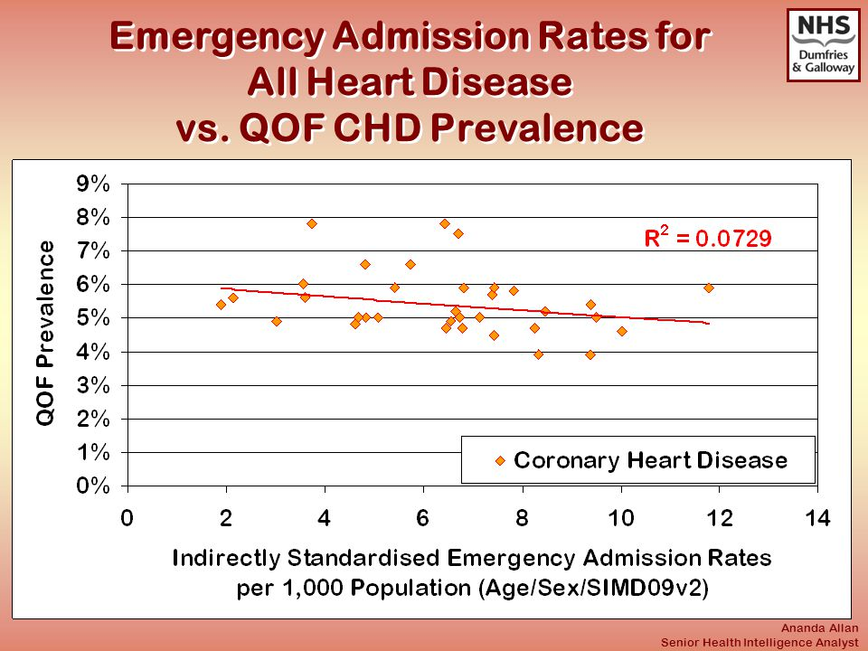 Ananda Allan Senior Health Intelligence Analyst Emergency Admission Rates for All Heart Disease vs.