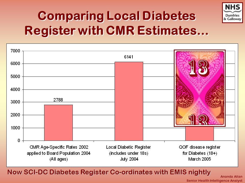 Ananda Allan Senior Health Intelligence Analyst Comparing Local Diabetes Register with CMR Estimates… Now SCI-DC Diabetes Register Co-ordinates with EMIS nightly
