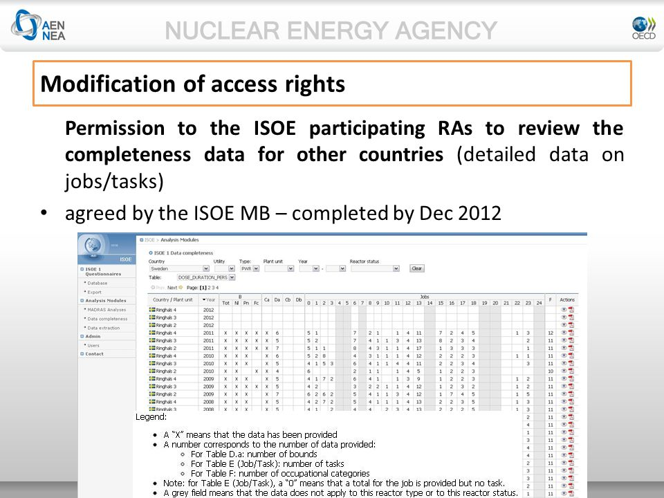 © 2013 Organisation for Economic Co-operation and Development Permission to the ISOE participating RAs to review the completeness data for other countries (detailed data on jobs/tasks) agreed by the ISOE MB – completed by Dec 2012 Modification of access rights