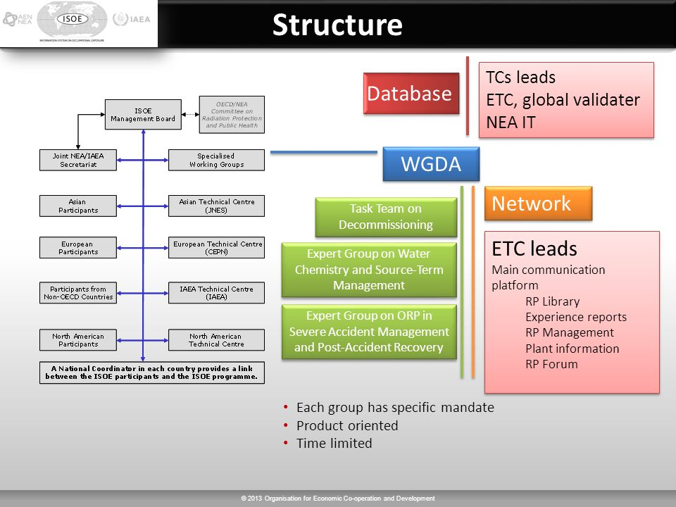 © 2013 Organisation for Economic Co-operation and Development WGDA Task Team on Decommissioning Expert Group on Water Chemistry and Source-Term Management Expert Group on ORP in Severe Accident Management and Post-Accident Recovery Each group has specific mandate Product oriented Time limited Database TCs leads ETC, global validater NEA IT TCs leads ETC, global validater NEA IT Network ETC leads Main communication platform RP Library Experience reports RP Management Plant information RP Forum ETC leads Main communication platform RP Library Experience reports RP Management Plant information RP Forum StructureStructure