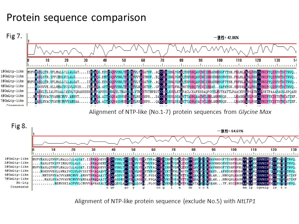 Alignment of NTP-like (No.1-7) protein sequences from Glycine Max Alignment of NTP-like protein sequence (exclude No.5) with NtLTP1 Fig 7.