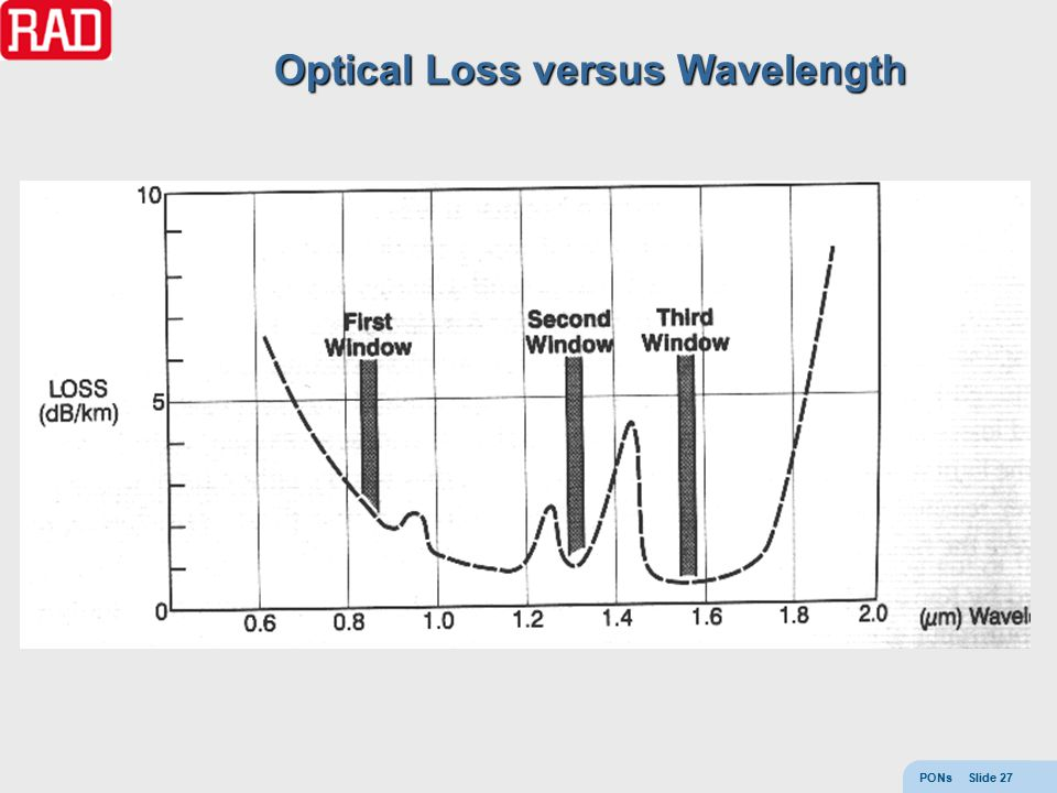 PONs Slide 27 Click to edit Master text styles –Second level Third level – Fourth level Optical Loss versus Wavelength