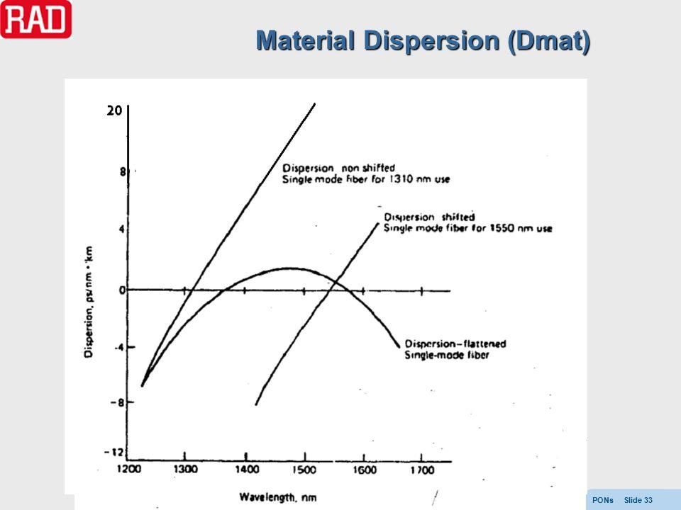 PONs Slide 33 Material Dispersion (Dmat)