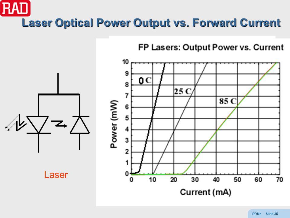 PONs Slide 35 Laser W Laser Optical Power Output vs. Forward Current