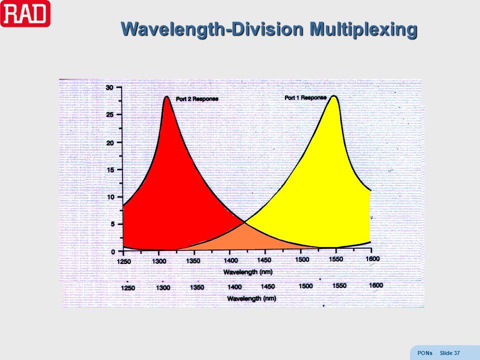 PONs Slide 37 Wavelength-Division Multiplexing