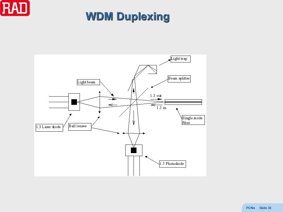PONs Slide 38 WDM Duplexing