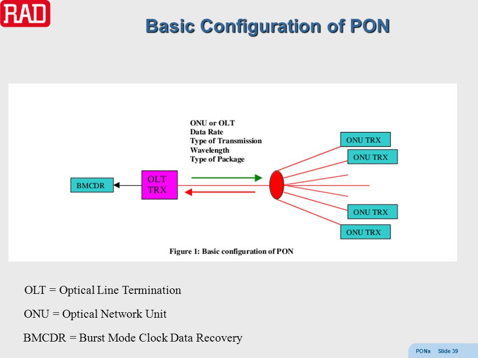 PONs Slide 39 BMCDR = Burst Mode Clock Data Recovery OLT = Optical Line Termination ONU = Optical Network Unit Basic Configuration of PON