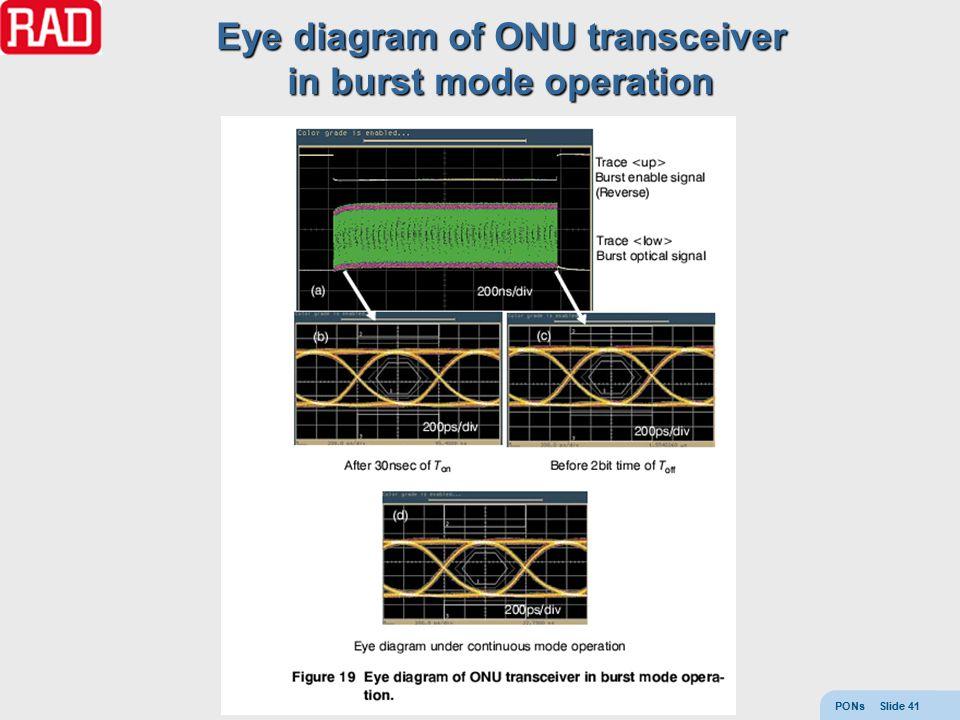 PONs Slide 41 Eye diagram of ONU transceiver in burst mode operation