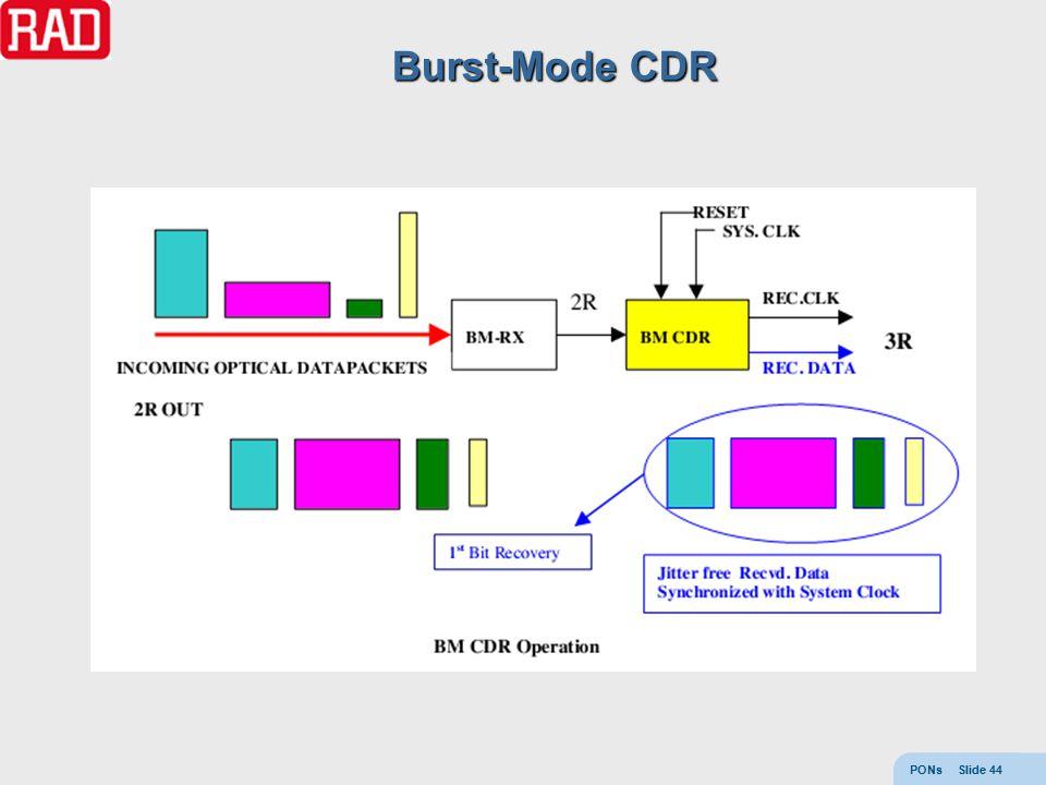 PONs Slide 44 Burst-Mode CDR