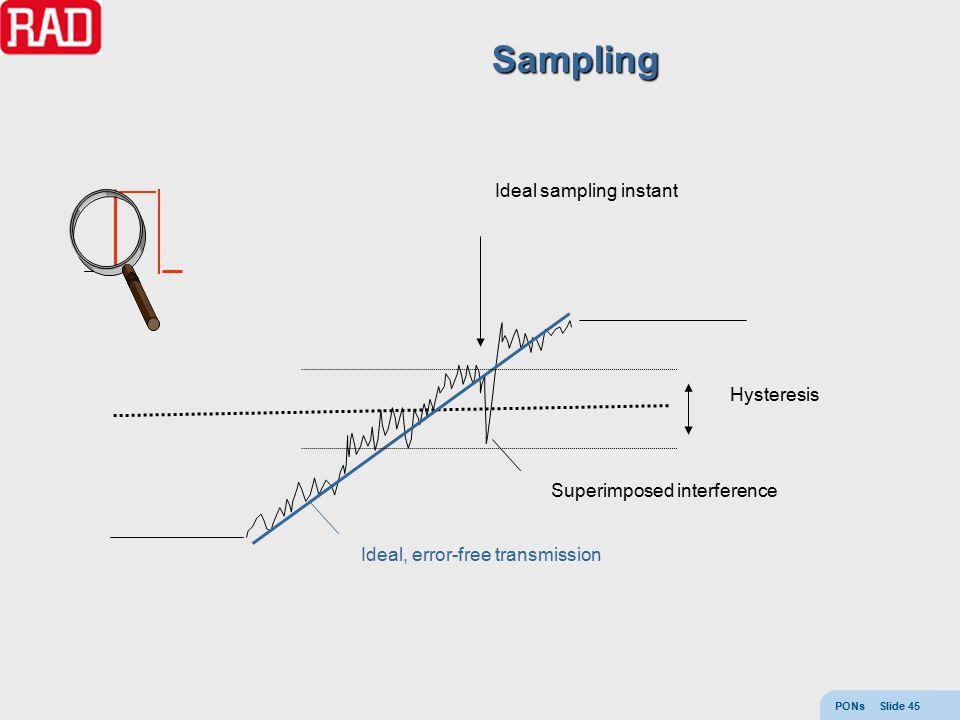 PONs Slide 45 Ideal, error-free transmission Superimposed interference Hysteresis Ideal sampling instant Sampling