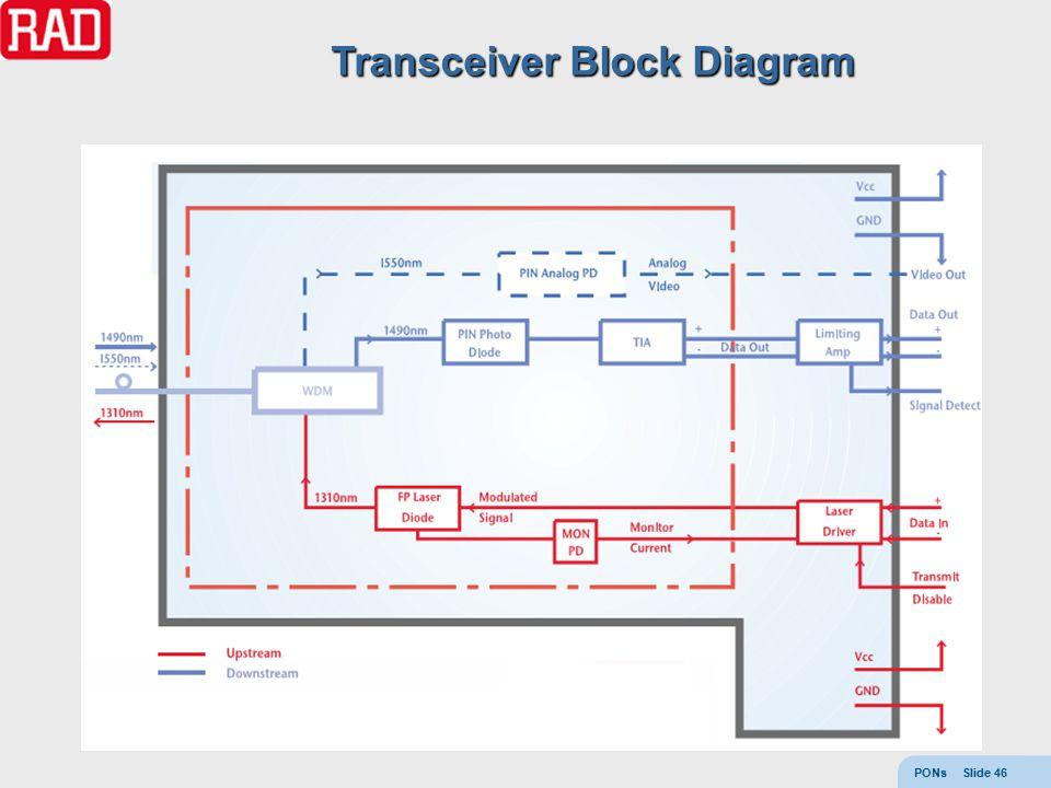 PONs Slide 46 Transceiver Block Diagram