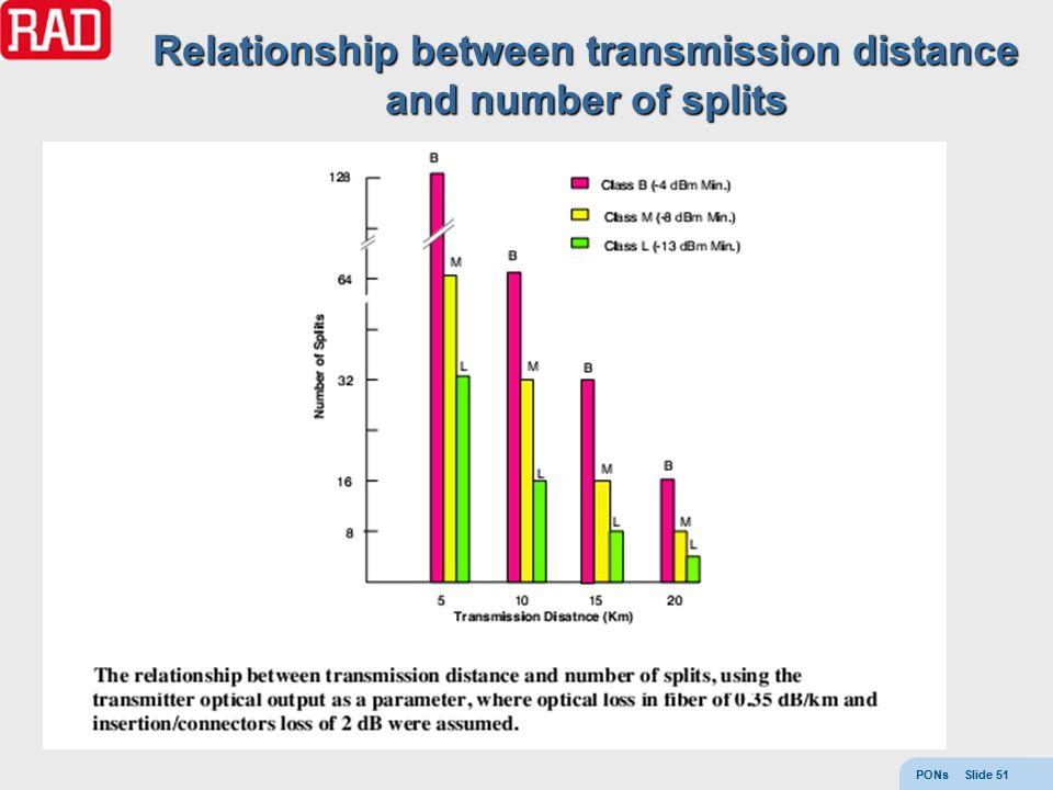 PONs Slide 51 Relationship between transmission distance and number of splits