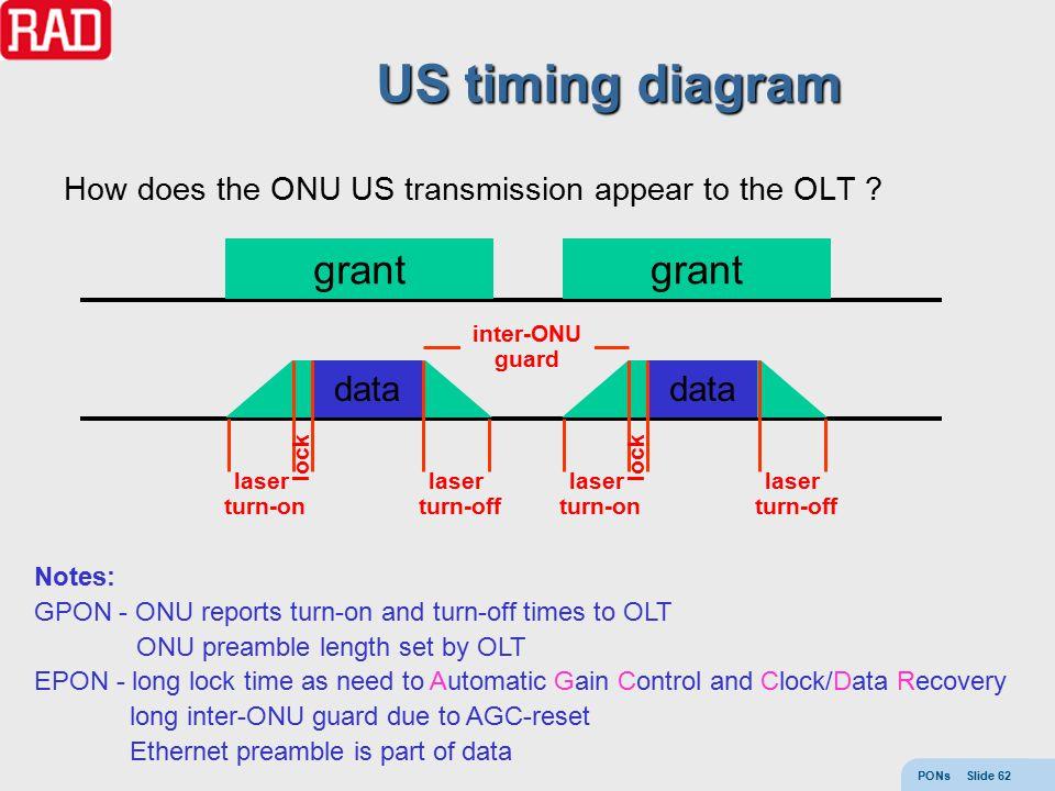 PONs Slide 62 US timing diagram How does the ONU US transmission appear to the OLT .