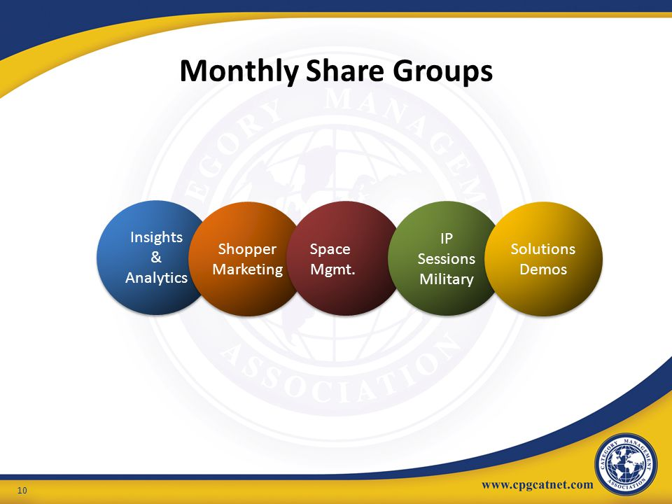 Monthly Share Groups 10 Insights & Analytics Insights & Analytics Shopper Marketing Space Mgmt. IP Sessions Military IP Sessions Military Solutions De