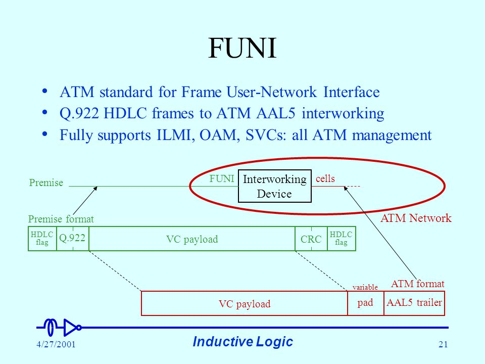 Inductive Logic 4/27/200121 FUNI ATM standard for Frame User-Network Interface Q.922 HDLC frames to ATM AAL5 interworking Fully supports ILMI, OAM, SVCs: all ATM management Interworking Device cells Premise VC payload padAAL5 trailer variable VC payload HDLC flag CRC HDLC flag Q.922 Premise format ATM format ATM Network FUNI