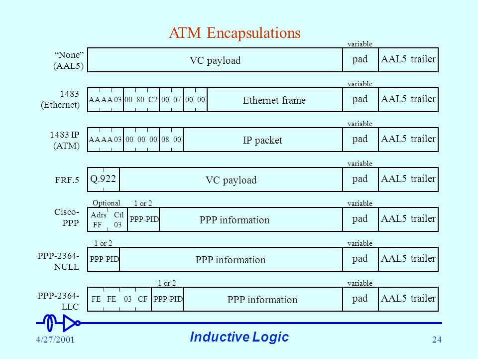 Inductive Logic 4/27/200124 VC payload None (AAL5) padAAL5 trailer 1483 IP (ATM) IP packet padAAL5 trailer variable 1483 (Ethernet) Ethernet frame AA AA 0300 80 C200 0700 padAAL5 trailer variable ATM Encapsulations AA AA 0300 00 0008 00 Cisco- PPP PPP information Adrs Ctl FF 03 Optional padAAL5 trailer variable PPP-PID 1 or 2 PPP-2364- NULL PPP information padAAL5 trailer variable PPP-PID 1 or 2 FE FE 03 CF PPP-2364- LLC PPP information padAAL5 trailer variable PPP-PID 1 or 2 VC payload Q.922 padAAL5 trailer variable FRF.5