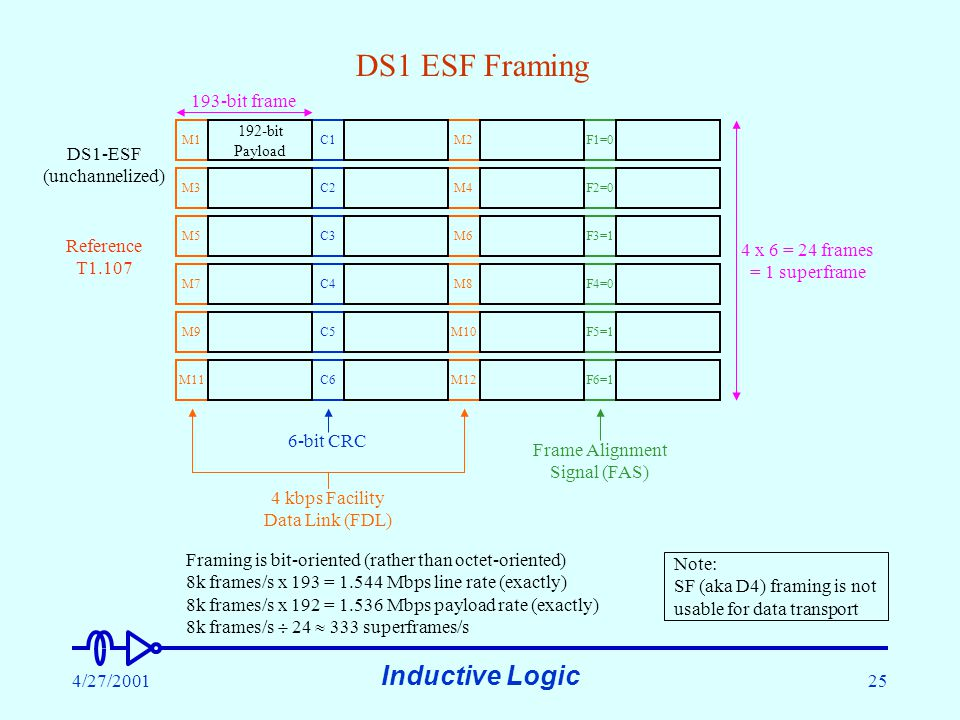 Inductive Logic 4/27/200125 M11M12F6=1C6 DS1 ESF Framing DS1-ESF (unchannelized) M1C1M2F1=0 M3C2M4F2=0 M5C3M6F3=1 M7C4M8F4=0 M9C5M10F5=1 192-bit Payload Frame Alignment Signal (FAS) 6-bit CRC 4 kbps Facility Data Link (FDL) 193-bit frame 4 x 6 = 24 frames = 1 superframe Framing is bit-oriented (rather than octet-oriented) 8k frames/s x 193 = 1.544 Mbps line rate (exactly) 8k frames/s x 192 = 1.536 Mbps payload rate (exactly) 8k frames/s  24  333 superframes/s Reference T1.107 Note: SF (aka D4) framing is not usable for data transport