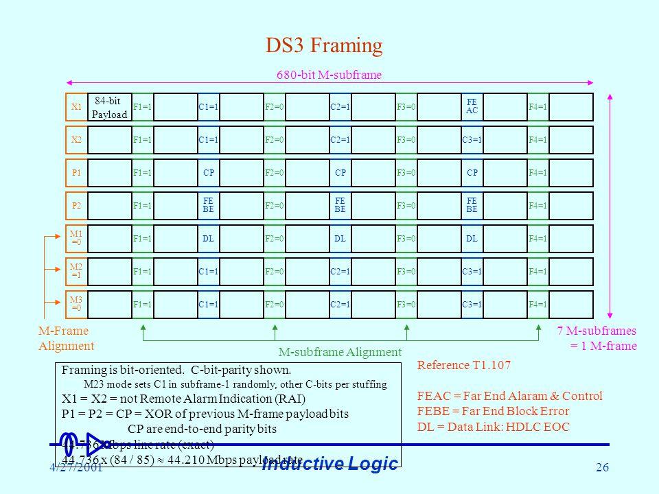 Inductive Logic 4/27/200126 C1=1C2=1C3=1 C1=1C2=1C3=1 FE BE C1=1F1=1C2=1F2=0 FE AC F3=0F4=1 C1=1F1=1C2=1F2=0C3=1F3=0F4=1 CPF1=1CPF2=0CPF3=0F4=1 FE BE F1=1F2=0F3=0F4=1 DLF1=1DLF2=0DLF3=0F4=1 F1=1F2=0F3=0F4=1 F1=1F2=0F3=0F4=1 M2 =1 DS3 Framing X1 X2 P1 P2 M1 =0 84-bit Payload M-subframe Alignment 680-bit M-subframe 7 M-subframes = 1 M-frame Framing is bit-oriented.