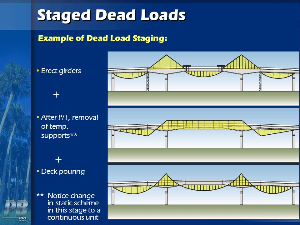 Staged Dead Loads Erect girders + After P/T, removal of temp. supports** + Deck pouring Example of Dead Load Staging: ** Notice change in static schem
