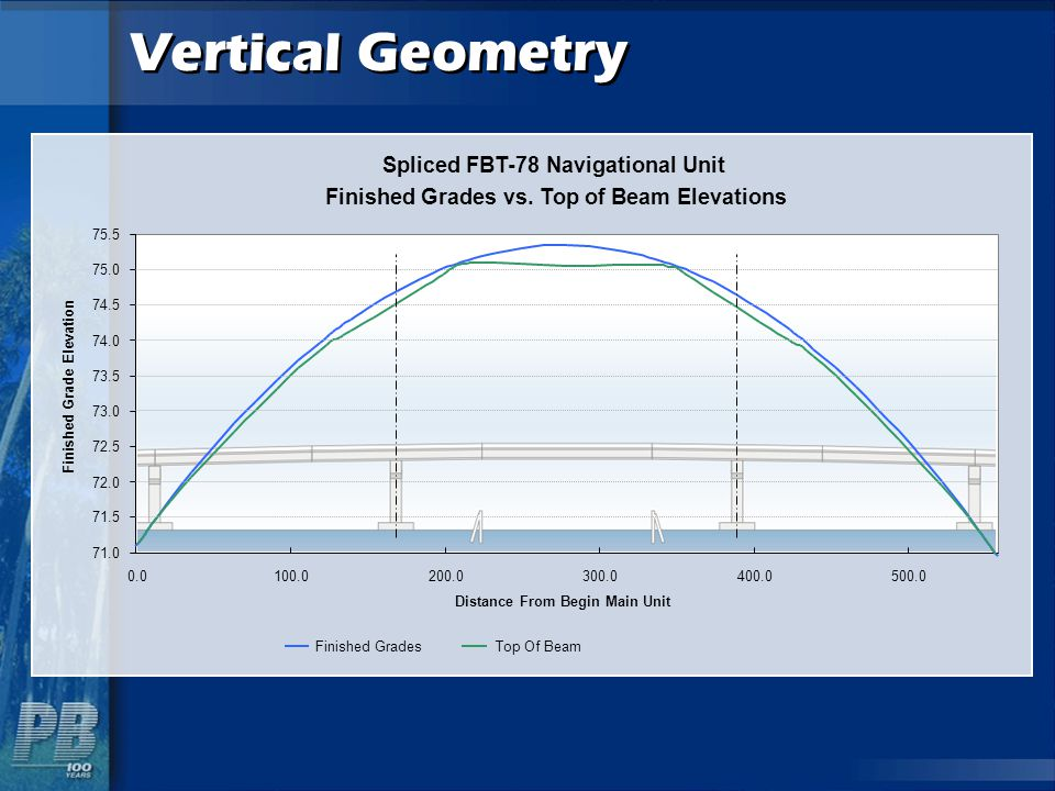 Vertical Geometry Spliced FBT-78 Navigational Unit Finished Grades vs. Top of Beam Elevations 71.0 71.5 72.0 72.5 73.0 73.5 74.0 74.5 75.0 75.5 0.0100