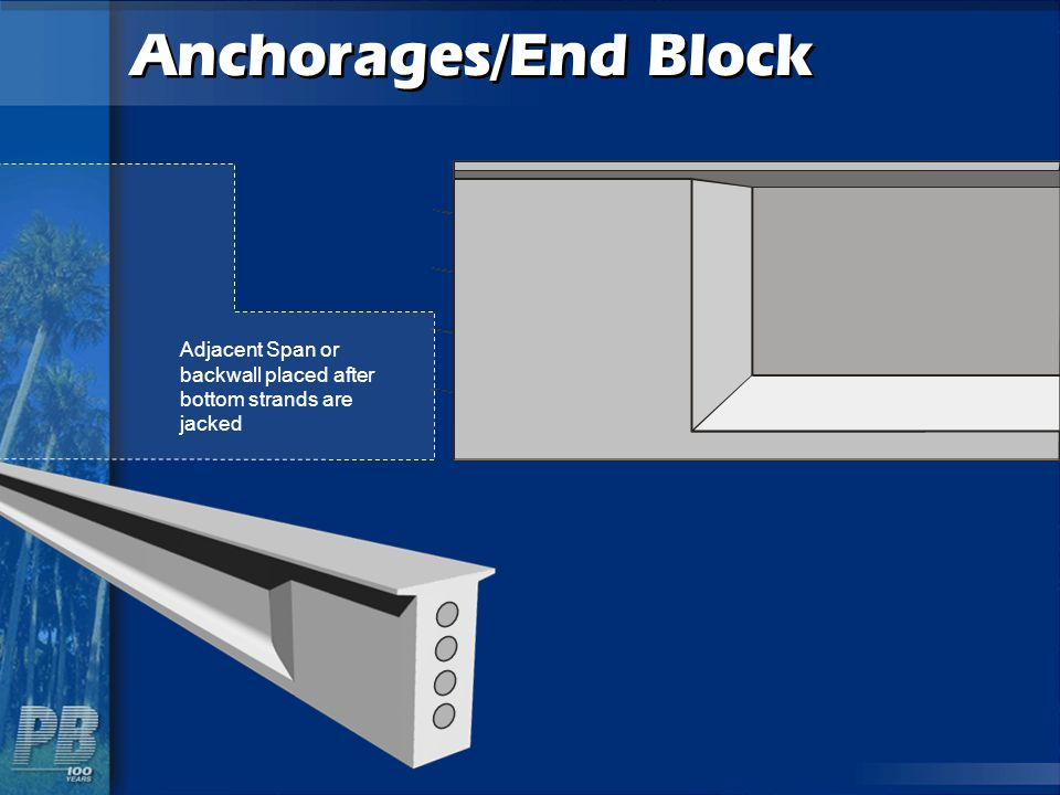 Anchorages/End Block Adjacent Span or backwall placed after bottom strands are jacked