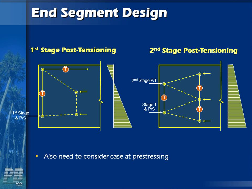 End Segment Design 1 st Stage Post-Tensioning 2 nd Stage Post-Tensioning Also need to consider case at prestressing T T 1 st Stage & P/S T T T 2 nd St