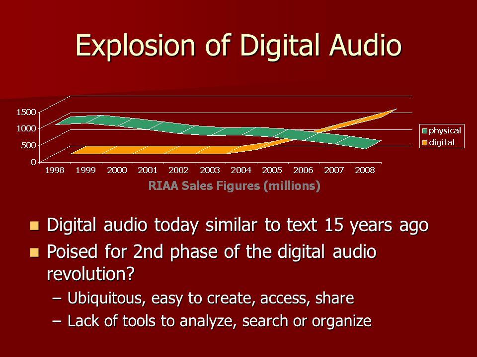 Explosion of Digital Audio Digital audio today similar to text 15 years ago Digital audio today similar to text 15 years ago Poised for 2nd phase of t