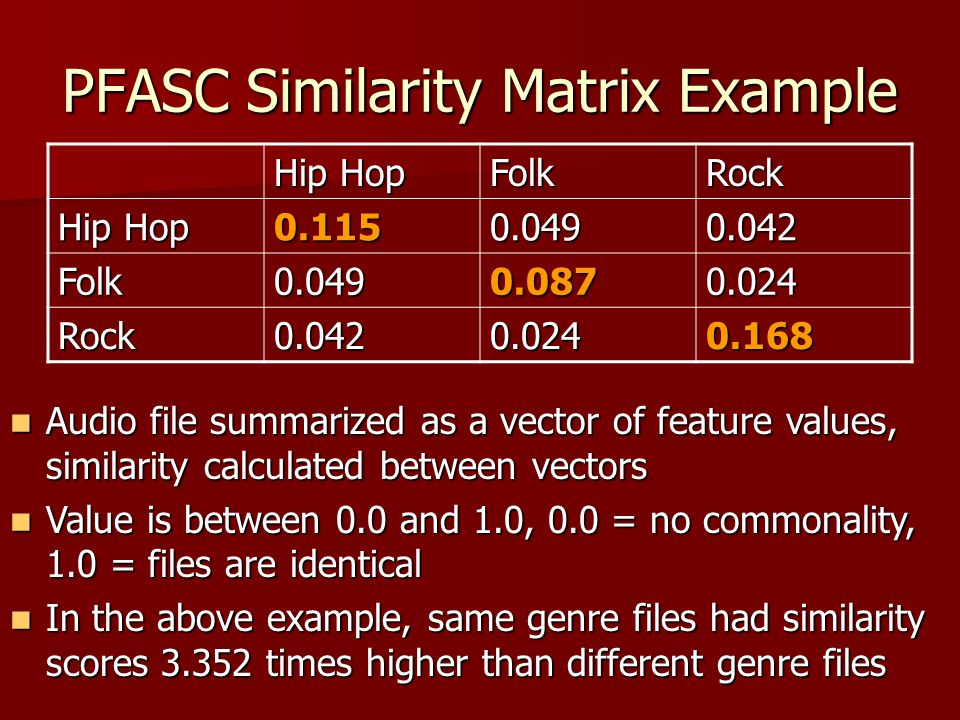 PFASC Similarity Matrix Example Hip Hop FolkRock 0.1150.0490.042 Folk0.0490.0870.024 Rock0.0420.0240.168 Audio file summarized as a vector of feature values, similarity calculated between vectors Audio file summarized as a vector of feature values, similarity calculated between vectors Value is between 0.0 and 1.0, 0.0 = no commonality, 1.0 = files are identical Value is between 0.0 and 1.0, 0.0 = no commonality, 1.0 = files are identical In the above example, same genre files had similarity scores 3.352 times higher than different genre files In the above example, same genre files had similarity scores 3.352 times higher than different genre files