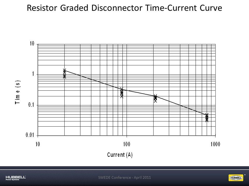 ® Resistor Graded Disconnector Time-Current Curve SWEDE Conference - April 2011