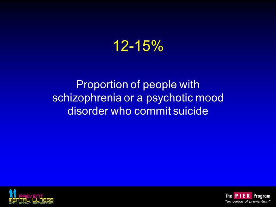 $61 billion Annual U.S. costs for schizophrenia